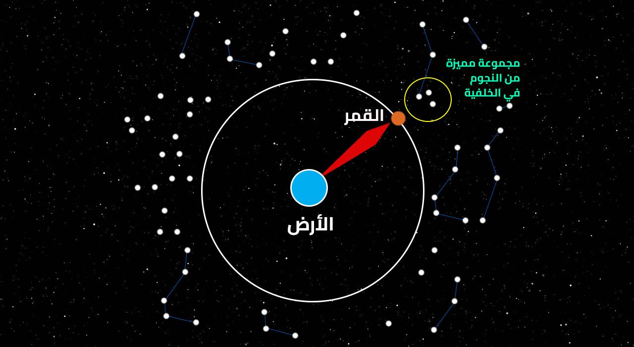 صورة منازل القمر , كيف ترصد منازل القمر في السماء