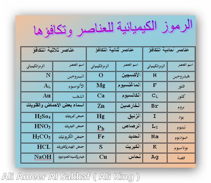 بالصور الرموز الكيميائية , تعرف على الرموز الكيميائية 6258 3