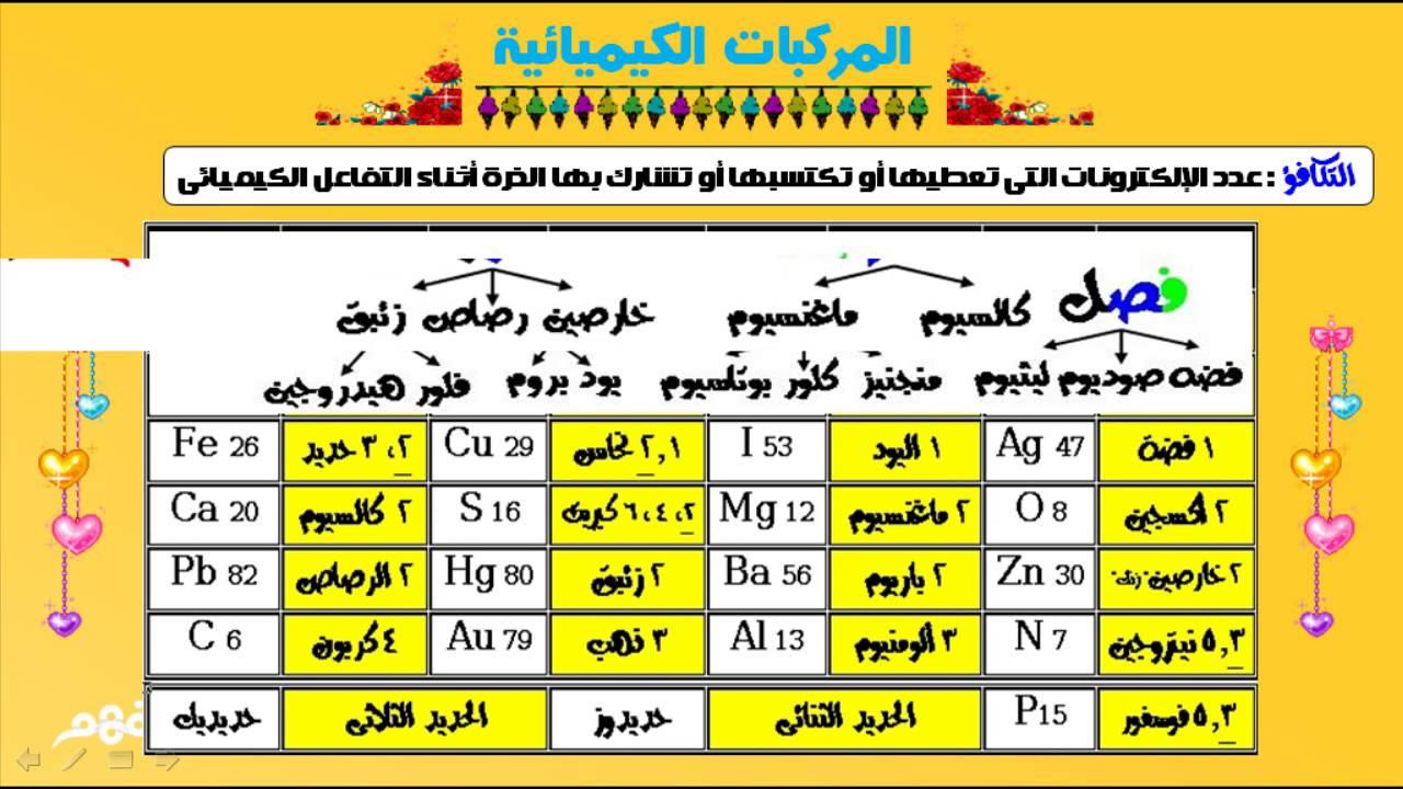 بالصور الرموز الكيميائية , تعرف على الرموز الكيميائية 6258 4