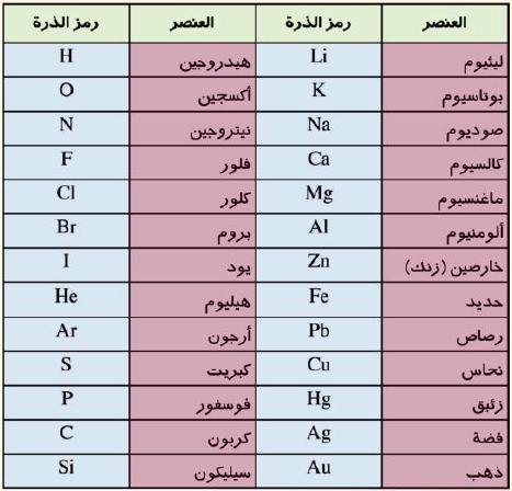 بالصور الرموز الكيميائية , تعرف على الرموز الكيميائية 6258