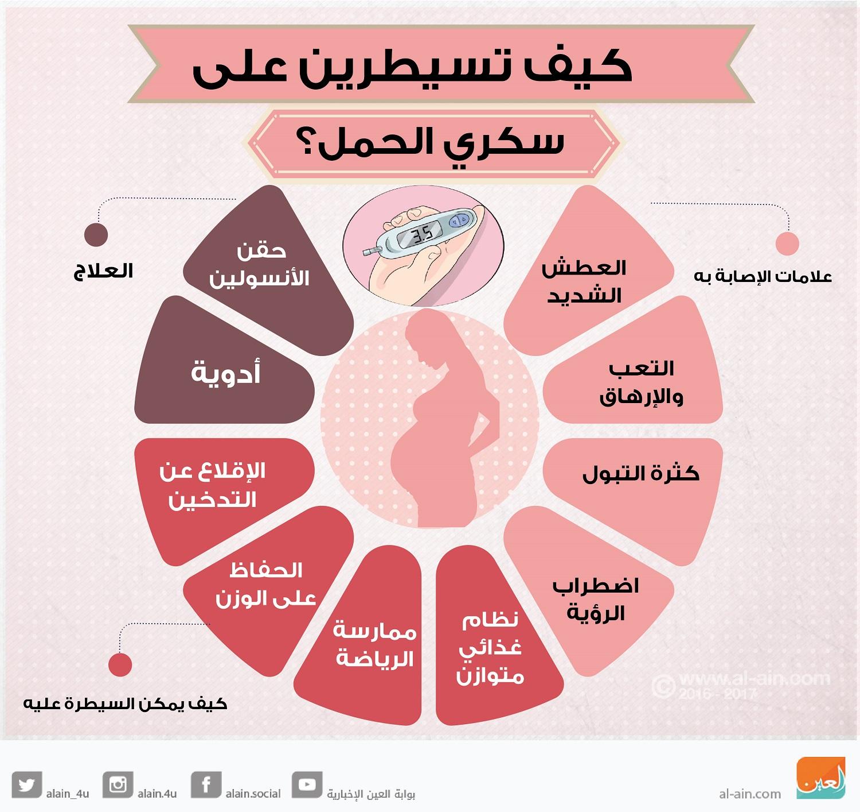 صورة اعراض سكر الحمل , تعرف على سكر الحمل