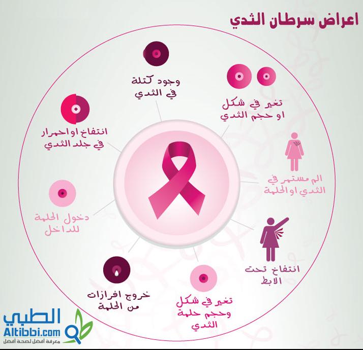 صورة مرض سرطان الثدي , اعراض سرطان الثدي
