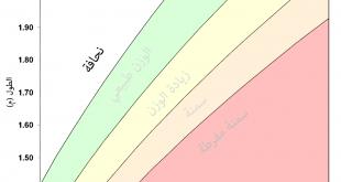 بالصور الفرق بين الكتلة والوزن , الفرق الكلى بين الكتلة والوزن 11617 1 310x165