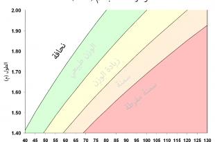 صورة الفرق بين الكتلة والوزن , الفرق الكلى بين الكتلة والوزن