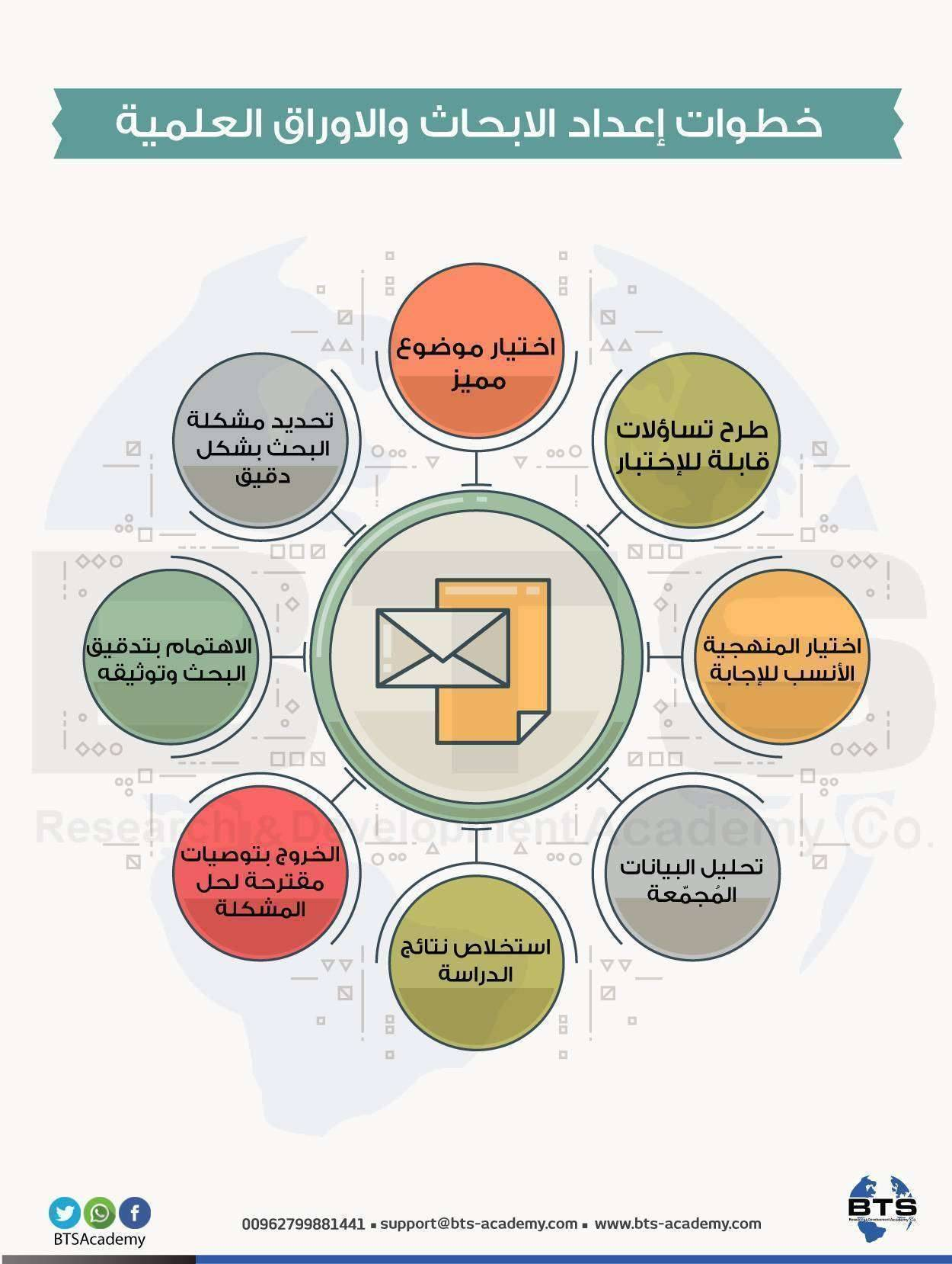 محاضرات مناهج البحث العلمي pdf