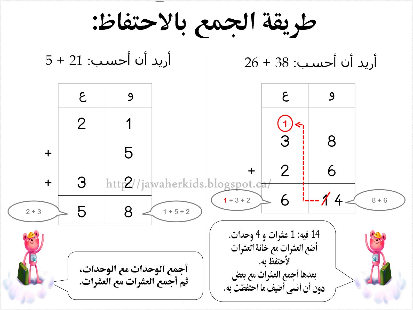 صور ما الفرق بين الرقم والعدد , تعرف على الفرق بين العدد والرقم