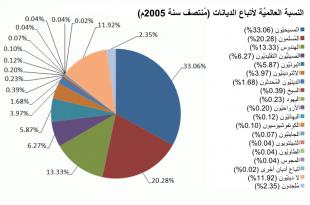 صورة كم عدد المسلمين في العالم , كم يبلع عدد معتنقى الاسلام فى العالم